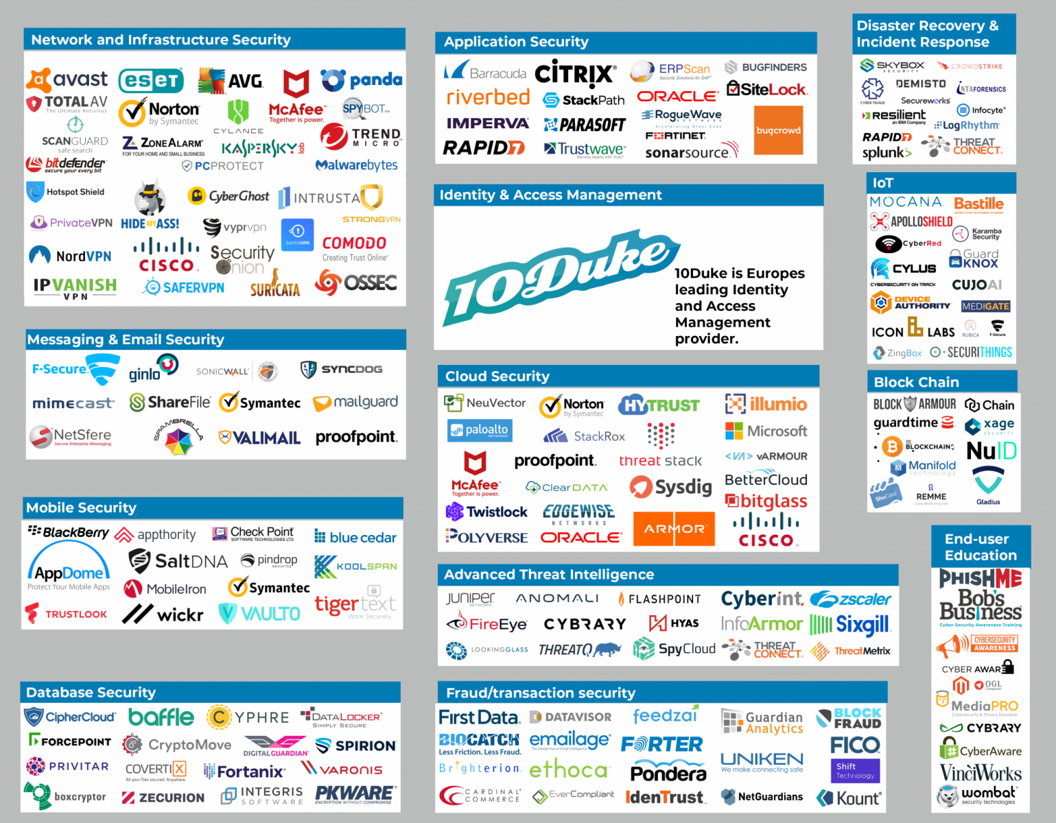 cybersecurity landscape infographic
